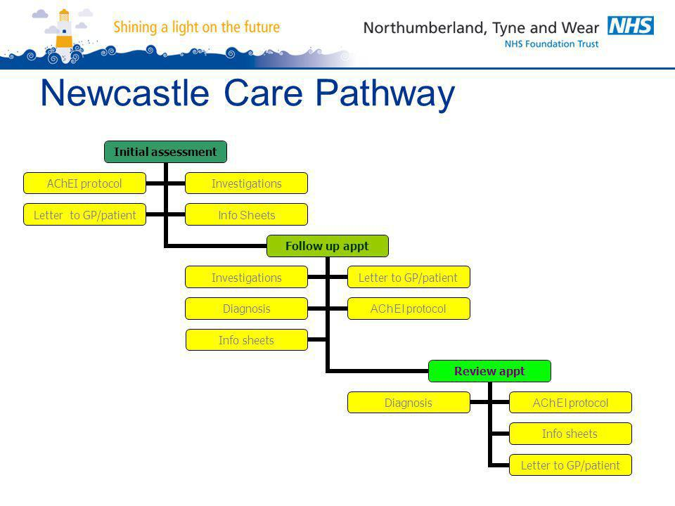 Newcastle Care Pathway