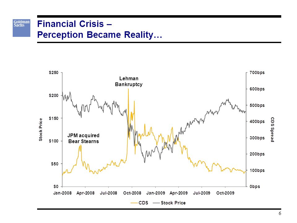 Financial Crisis – Perception Became Reality… JPM acquired Bear Stearns Lehman Bankruptcy 6