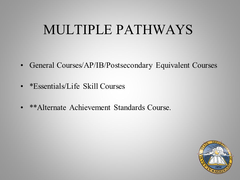 MULTIPLE PATHWAYS General Courses/AP/IB/Postsecondary Equivalent Courses *Essentials/Life Skill Courses **Alternate Achievement Standards Course.