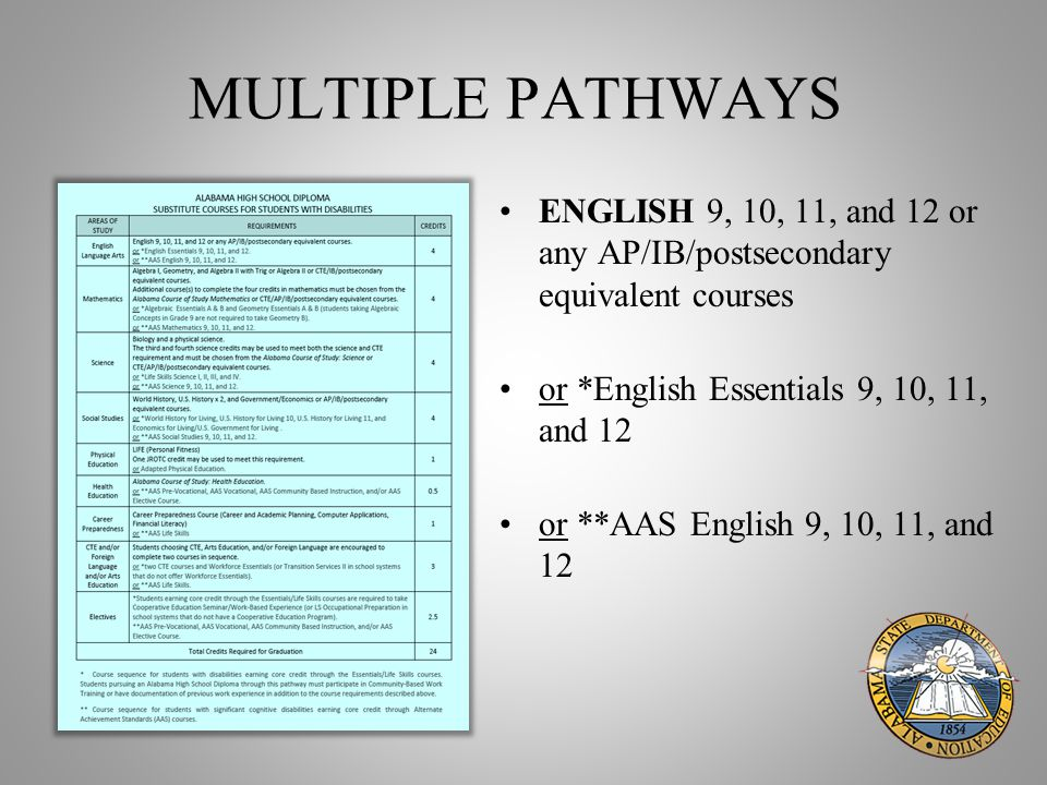 MULTIPLE PATHWAYS ENGLISH 9, 10, 11, and 12 or any AP/IB/postsecondary equivalent courses or *English Essentials 9, 10, 11, and 12 or **AAS English 9, 10, 11, and 12