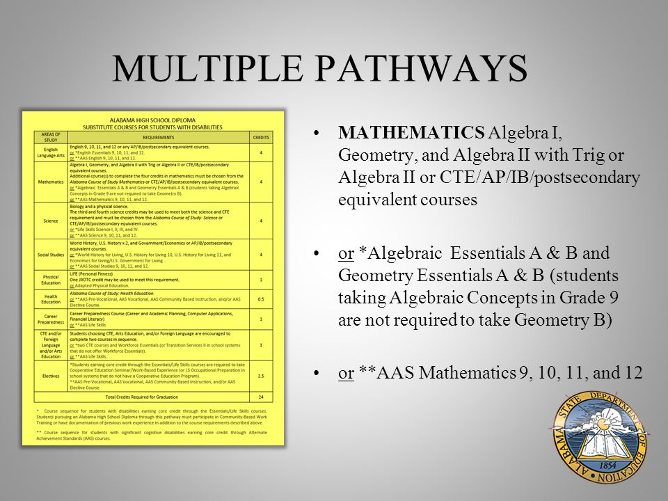 MULTIPLE PATHWAYS MATHEMATICS Algebra I, Geometry, and Algebra II with Trig or Algebra II or CTE/AP/IB/postsecondary equivalent courses or *Algebraic Essentials A & B and Geometry Essentials A & B (students taking Algebraic Concepts in Grade 9 are not required to take Geometry B) or **AAS Mathematics 9, 10, 11, and 12