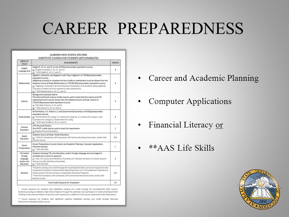 CAREER PREPAREDNESS Career and Academic Planning Computer Applications Financial Literacy or **AAS Life Skills