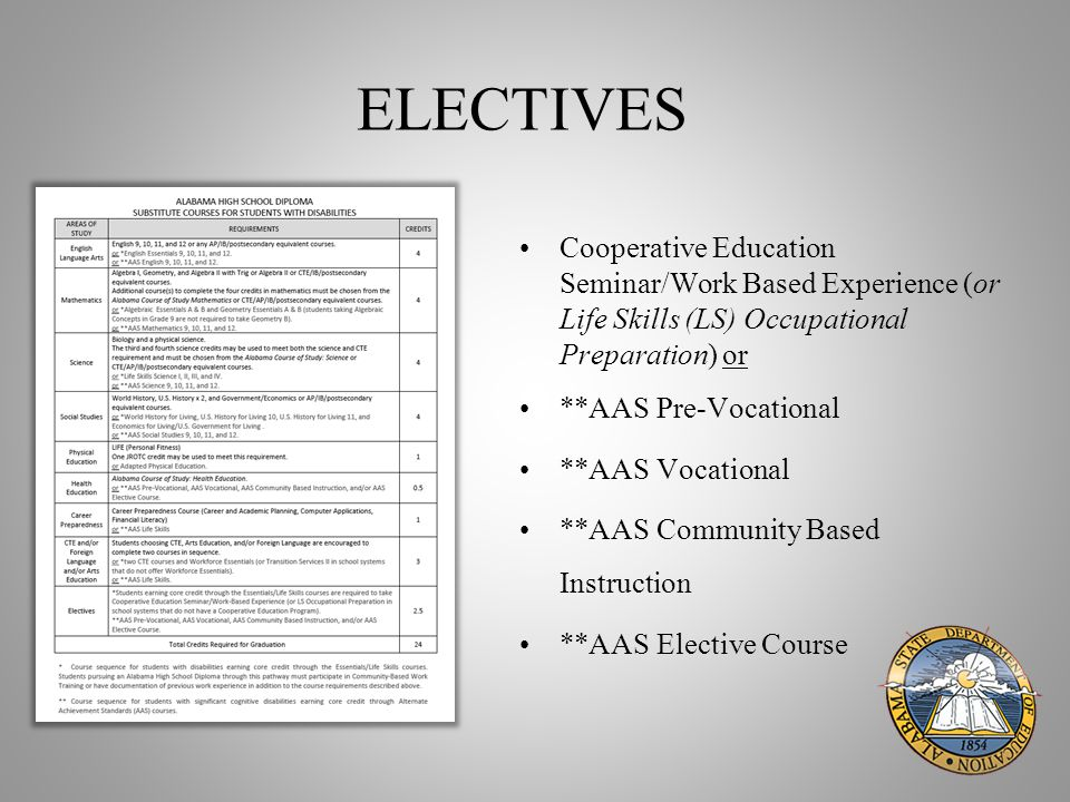 ELECTIVES Cooperative Education Seminar/Work Based Experience (or Life Skills (LS) Occupational Preparation) or **AAS Pre-Vocational **AAS Vocational **AAS Community Based Instruction **AAS Elective Course