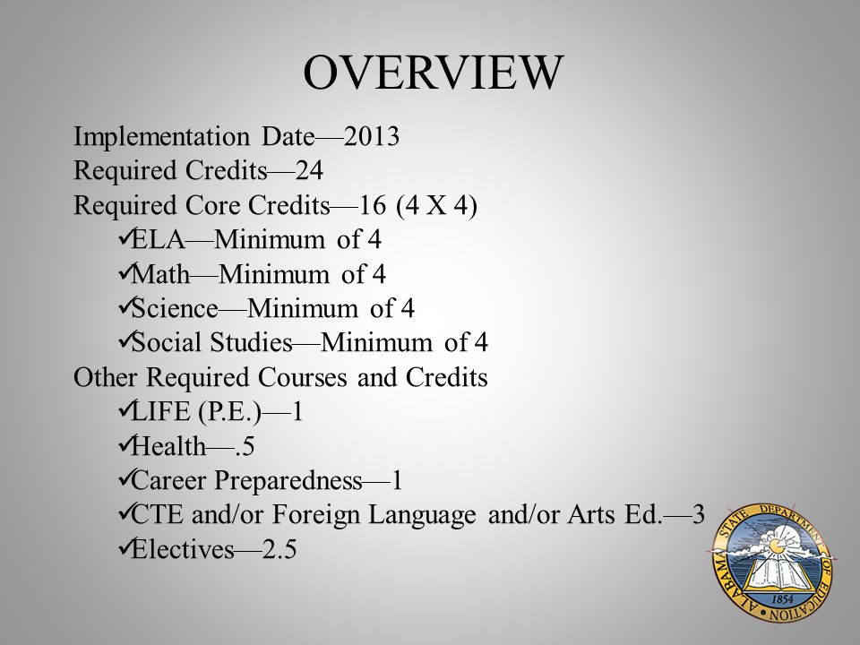 OVERVIEW Implementation Date—2013 Required Credits—24 Required Core Credits—16 (4 X 4) ELA—Minimum of 4 Math—Minimum of 4 Science—Minimum of 4 Social Studies—Minimum of 4 Other Required Courses and Credits LIFE (P.E.)—1 Health—.5 Career Preparedness—1 CTE and/or Foreign Language and/or Arts Ed.—3 Electives—2.5