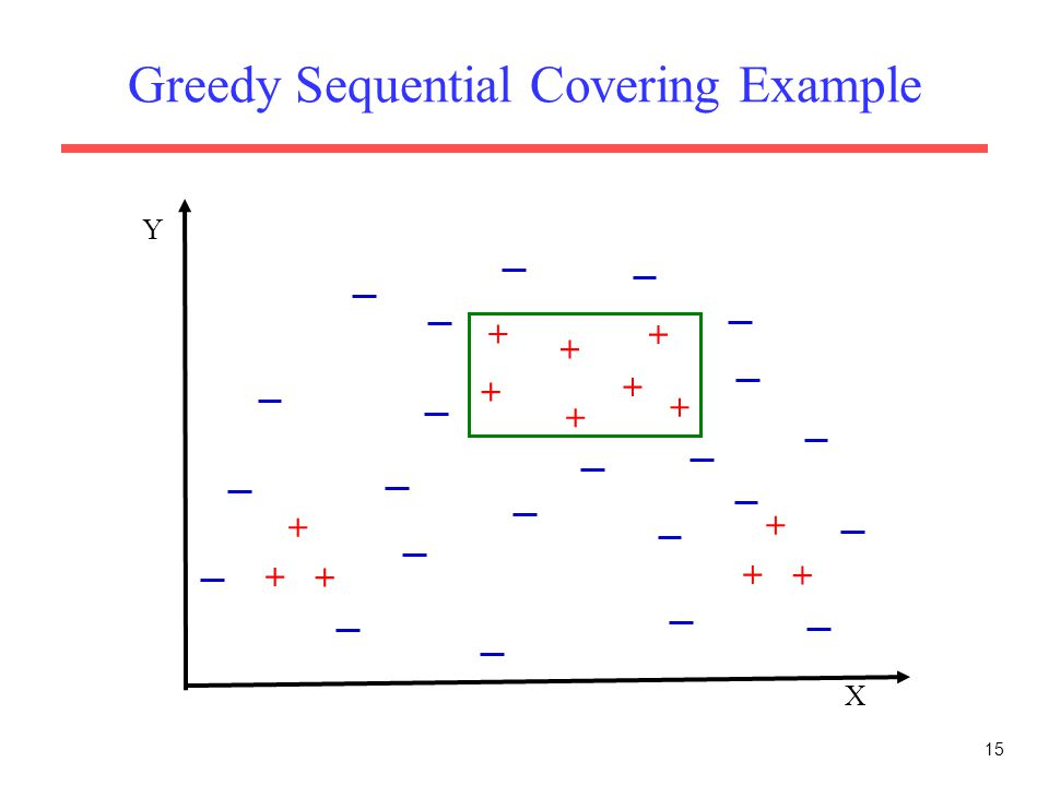 15 Greedy Sequential Covering Example X Y + + + + + + + + + + + + +