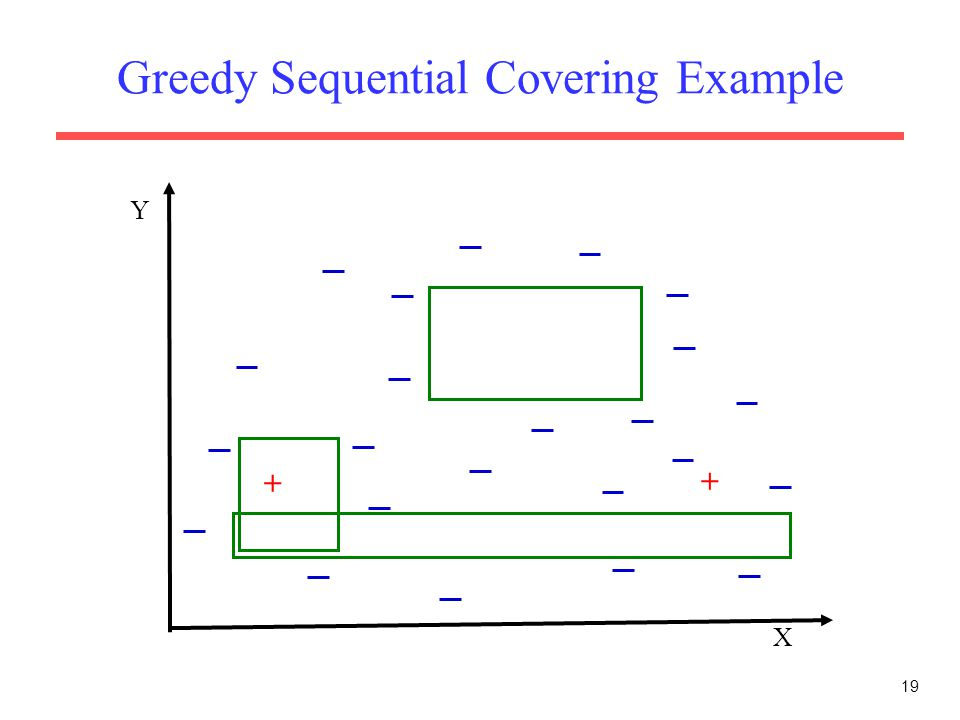 19 Greedy Sequential Covering Example X Y + +