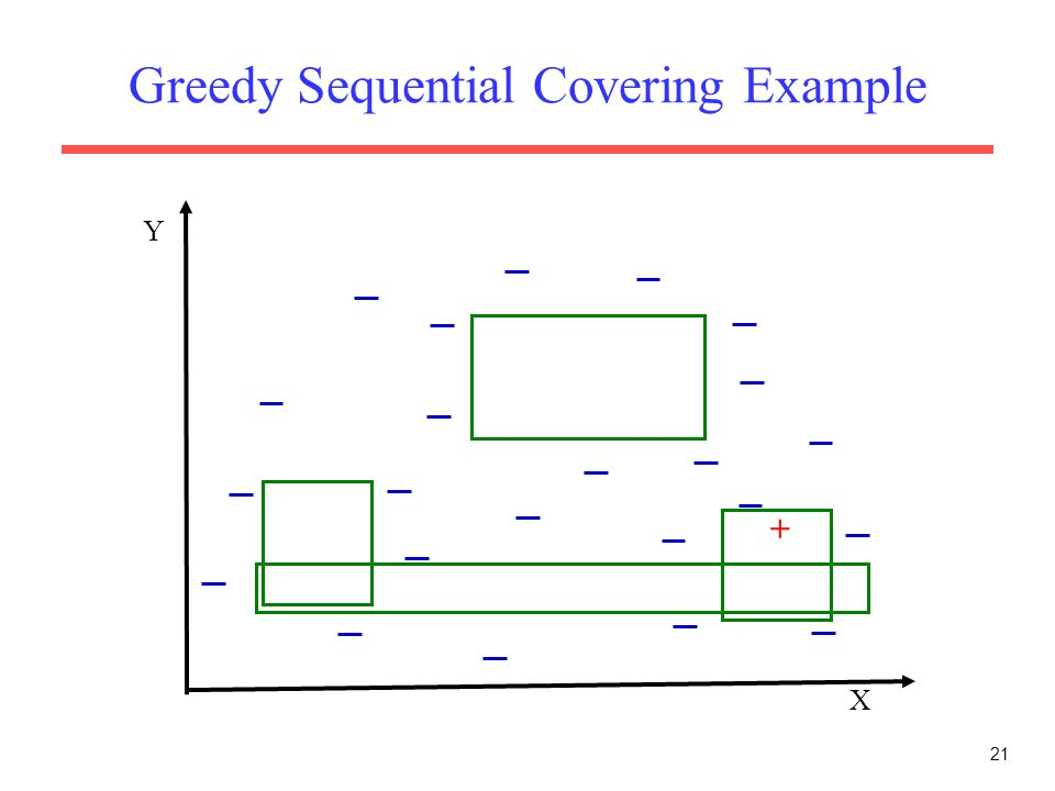 21 Greedy Sequential Covering Example X Y +