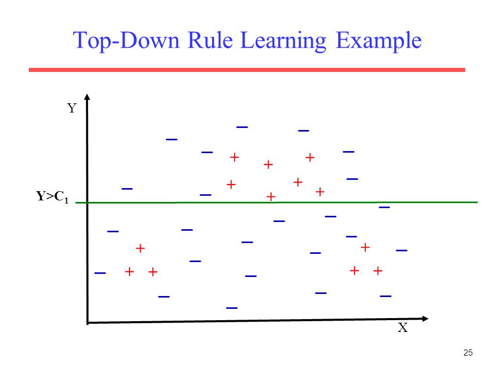 25 Top-Down Rule Learning Example X Y + + + + + + + + + + + + + Y>C 1