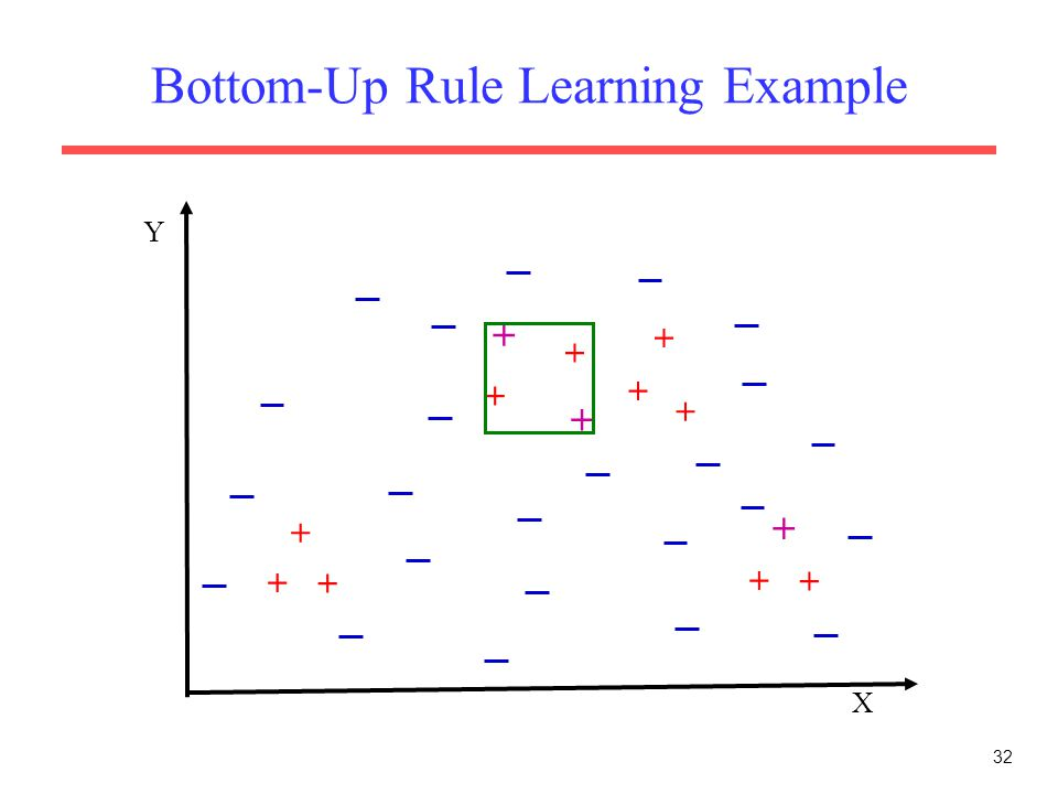 32 Bottom-Up Rule Learning Example X Y + + + + + + + + + + + + +