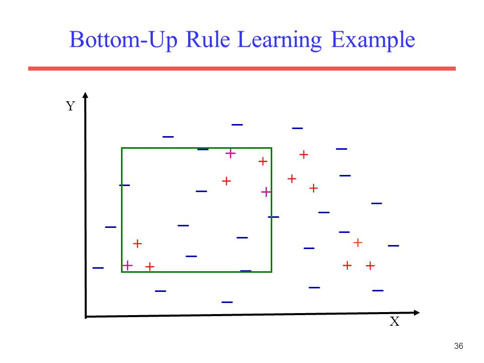 36 Bottom-Up Rule Learning Example X Y + + + + + + + + + + + + +