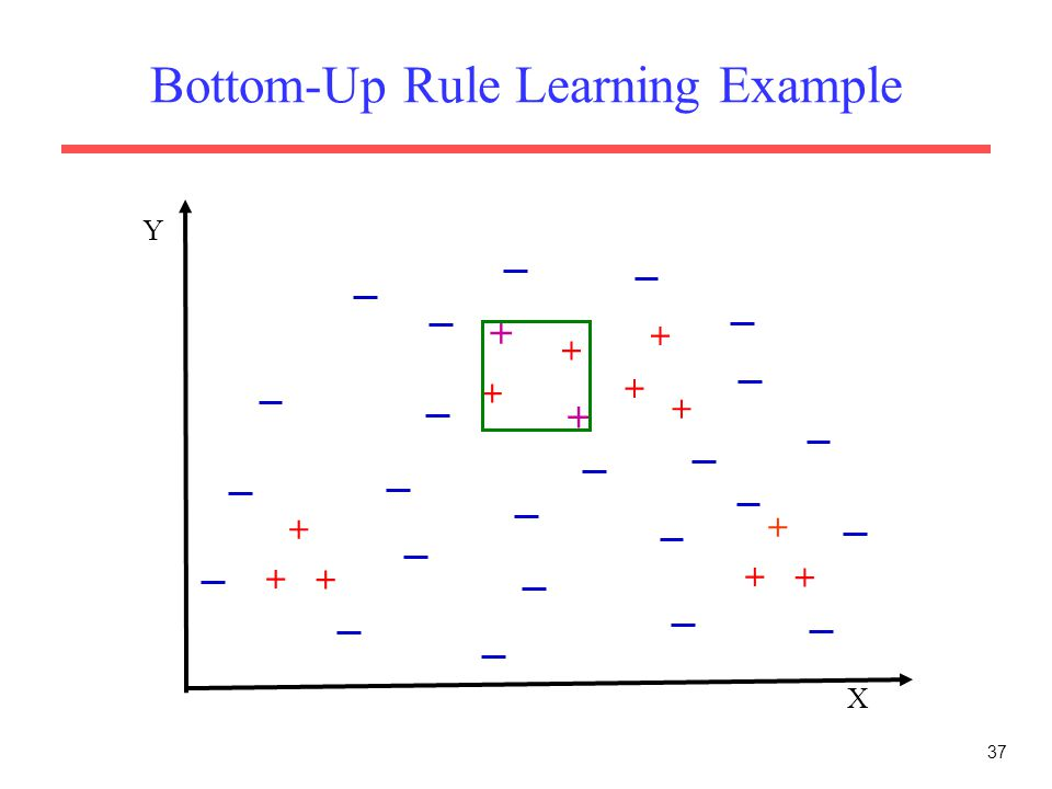 37 Bottom-Up Rule Learning Example X Y + + + + + + + + + + + + +