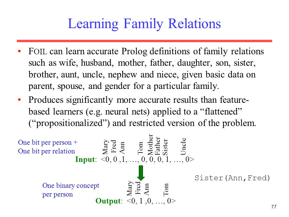 77 Learning Family Relations F OIL can learn accurate Prolog definitions of family relations such as wife, husband, mother, father, daughter, son, sister, brother, aunt, uncle, nephew and niece, given basic data on parent, spouse, and gender for a particular family.