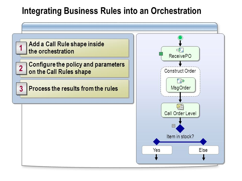 Add a Call Rule shape inside the orchestration Configure the policy and parameters on the Call Rules shape Process the results from the rules 1 1 3 3 2 2 Integrating Business Rules into an Orchestration Item in stock.