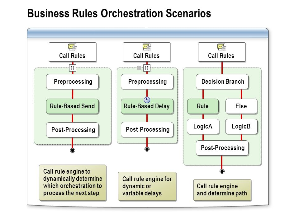 Post-Processing Preprocessing Business Rules Orchestration Scenarios Call rule engine for dynamic or variable delays Call rule engine and determine path Call rule engine to dynamically determine which orchestration to process the next step Decision Branch Rule Else LogicA LogicB Post-Processing Preprocessing Rule-Based Delay { } Call Rules Rule-Based Send