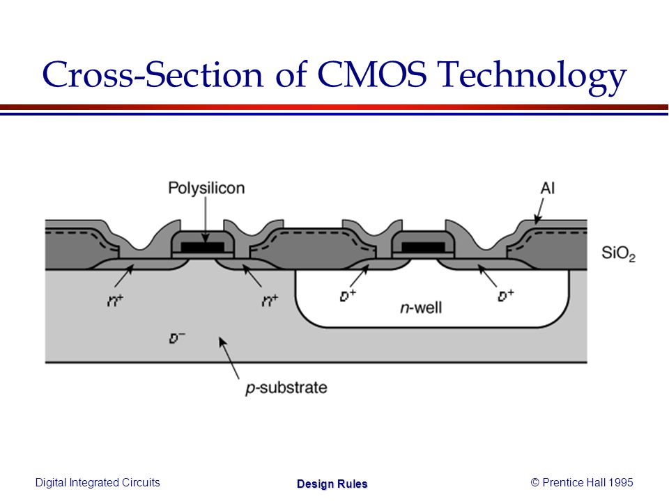 Digital Integrated Circuits© Prentice Hall 1995 Design Rules Cross-Section of CMOS Technology