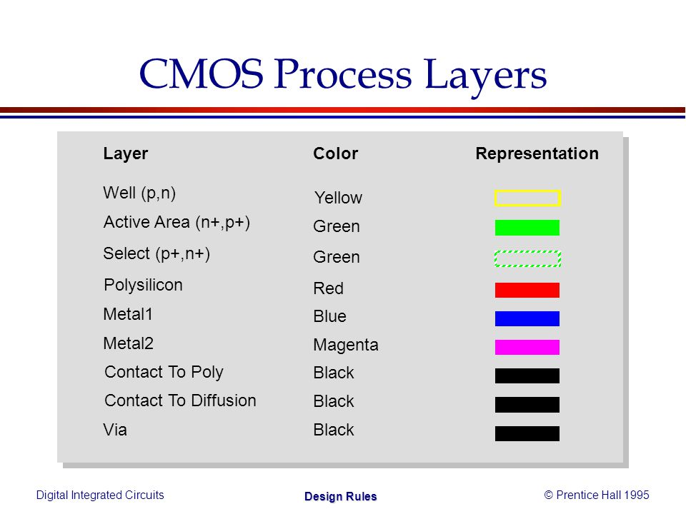 Digital Integrated Circuits© Prentice Hall 1995 Design Rules CMOS Process Layers Layer Polysilicon Metal1 Metal2 Contact To Poly Contact To Diffusion Via Well (p,n) Active Area (n+,p+) ColorRepresentation Yellow Green Red Blue Magenta Black Select (p+,n+) Green
