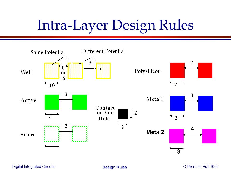 Digital Integrated Circuits© Prentice Hall 1995 Design Rules Intra-Layer Design Rules Metal2 4 3