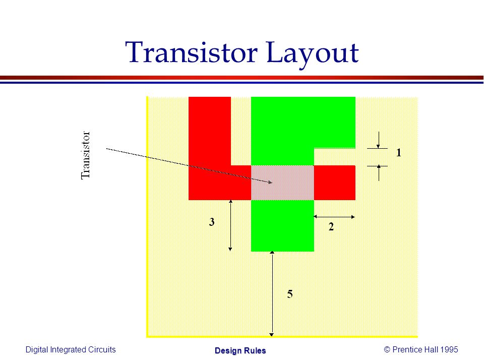 Digital Integrated Circuits© Prentice Hall 1995 Design Rules Transistor Layout