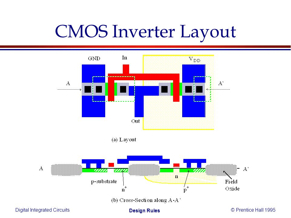 Digital Integrated Circuits© Prentice Hall 1995 Design Rules CMOS Inverter Layout