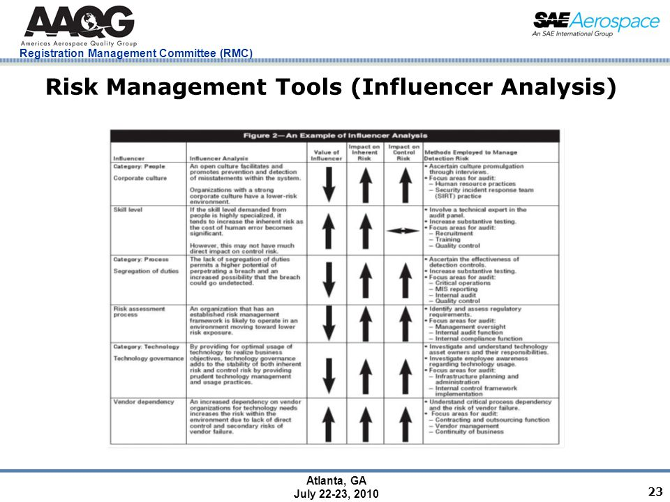 Registration Management Committee (RMC) Atlanta, GA July 22-23, 2010 23 Risk Management Tools (Influencer Analysis)