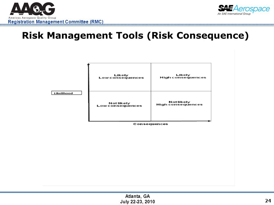 Registration Management Committee (RMC) Atlanta, GA July 22-23, 2010 24 Risk Management Tools (Risk Consequence)