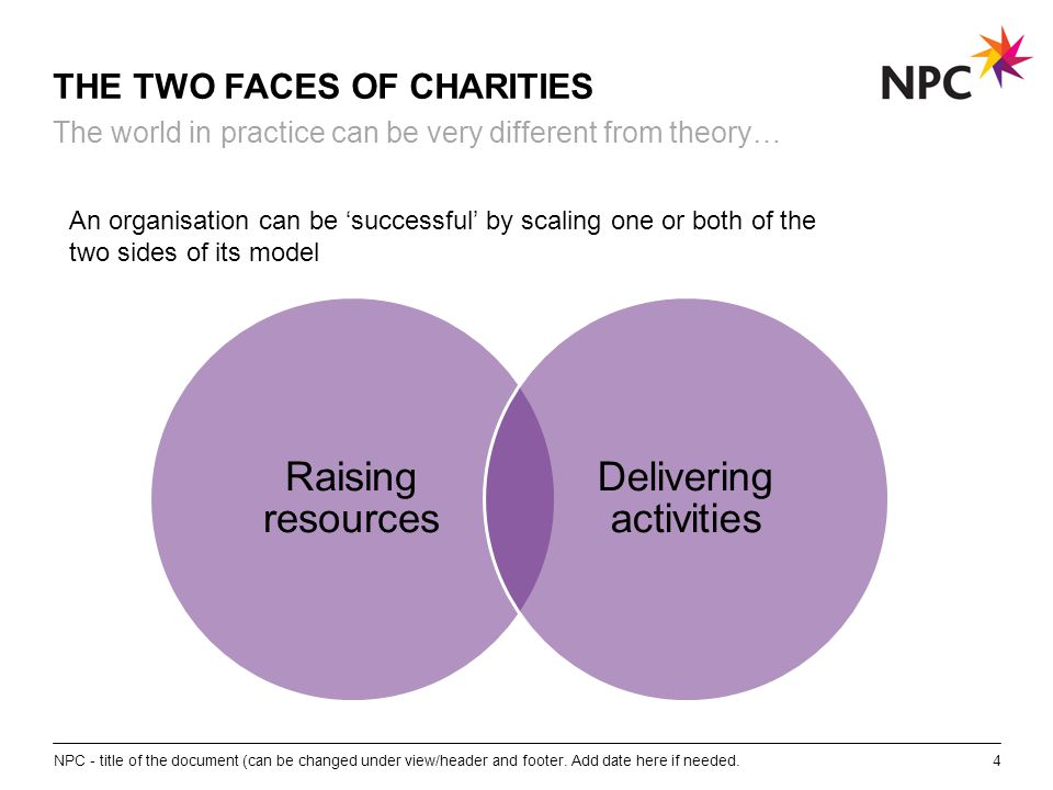 X AXIS LOWER LIMIT UPPER LIMIT CHART TOP Y AXIS LIMIT THE TWO FACES OF CHARITIES Raising resources Delivering activities NPC - title of the document (can be changed under view/header and footer.