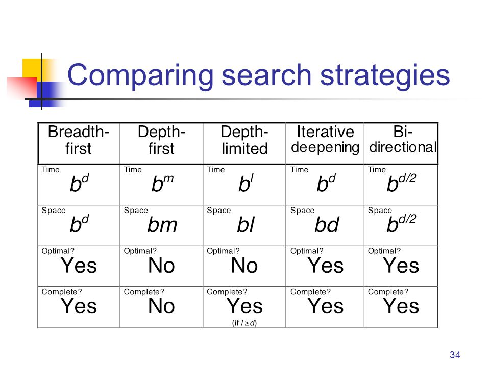 34 Comparing search strategies