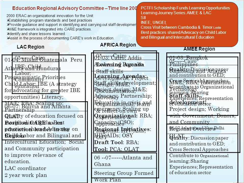 Education Regional Advisory Committee –Time line 2000-2008 2000 ERAC an organizational innovation for the Unit:  Establishing program standards and best practices  Provide guidance and support in identifying and carrying out staff development activities.