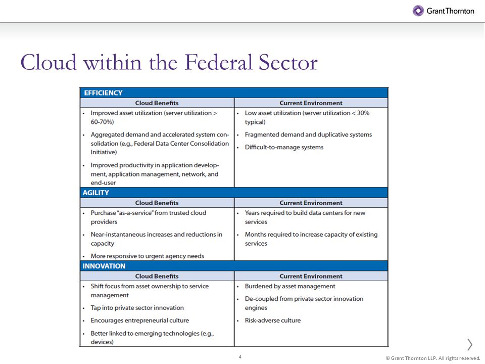 4 © Grant Thornton LLP. All rights reserved. Cloud within the Federal Sector