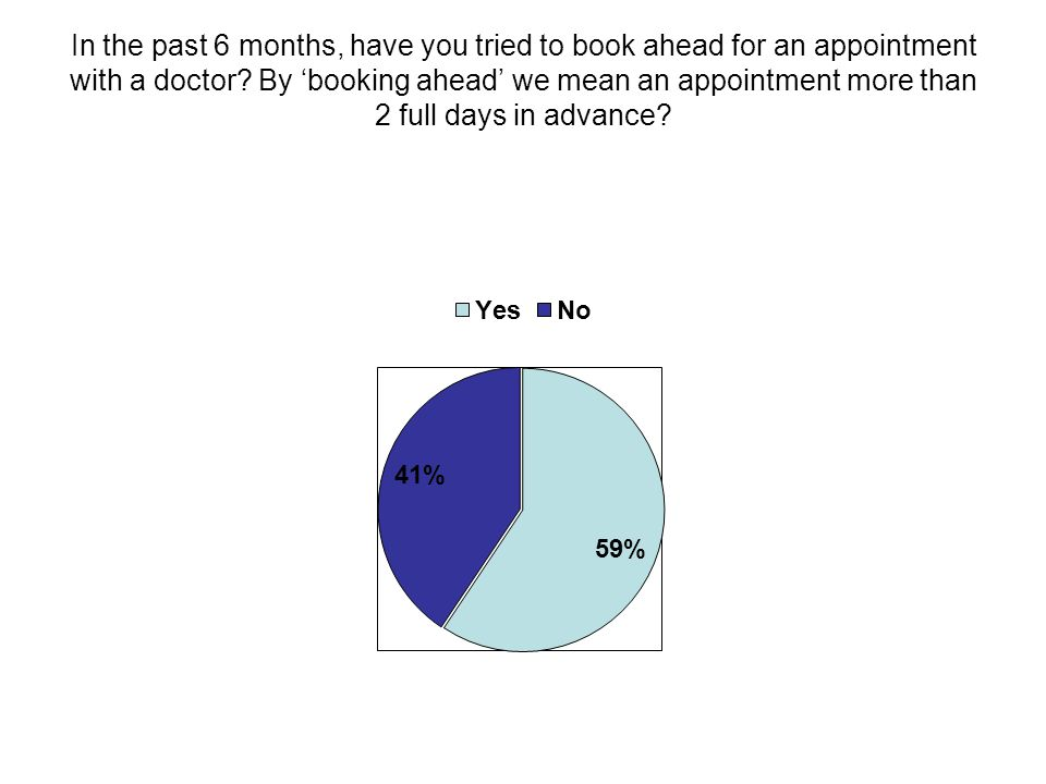 In the past 6 months, have you tried to book ahead for an appointment with a doctor.