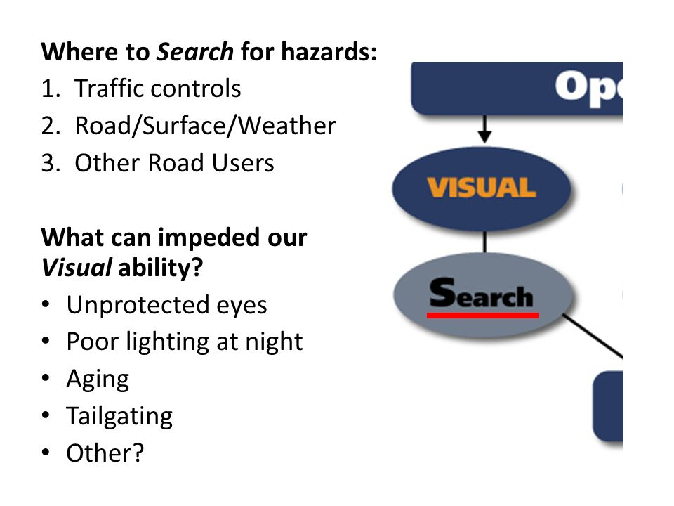 Where to Search for hazards: 1.Traffic controls 2.Road/Surface/Weather 3.Other Road Users What can impeded our Visual ability.