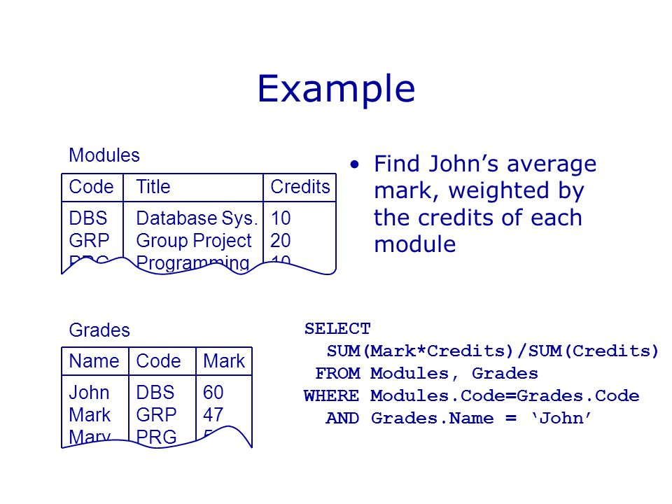 Example Find John's average mark, weighted by the credits of each module Modules CodeTitleCredits DBSDatabase Sys.10 GRPGroup Project20 PRGProgramming10 Grades NameCodeMark JohnDBS60 MarkGRP47 MaryPRG56 SELECT SUM(Mark*Credits)/SUM(Credits) FROM Modules, Grades WHERE Modules.Code=Grades.Code AND Grades.Name = 'John'