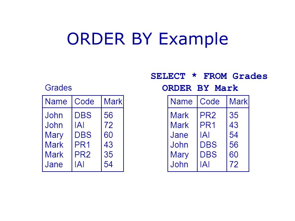 ORDER BY Example Grades NameCodeMark JohnDBS56 JohnIAI72 MaryDBS60 MarkPR143 MarkPR235 JaneIAI54 NameCodeMark MarkPR235 MarkPR143 JaneIAI54 JohnDBS56 MaryDBS60 JohnIAI72 SELECT * FROM Grades ORDER BY Mark