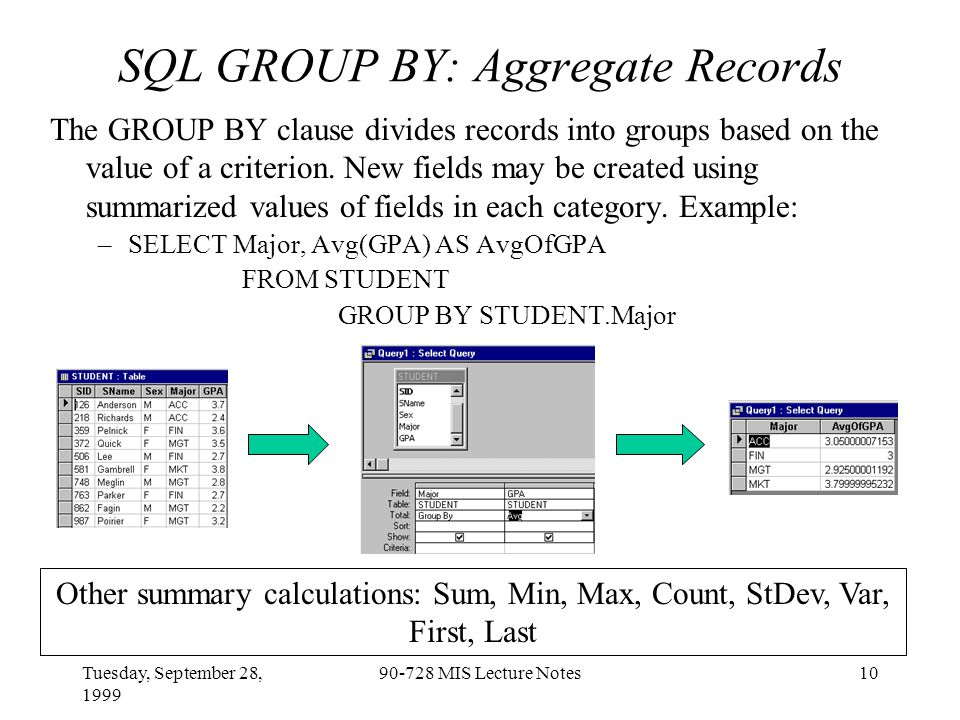 Tuesday, September 28, 1999 90-728 MIS Lecture Notes10 SQL GROUP BY: Aggregate Records The GROUP BY clause divides records into groups based on the value of a criterion.