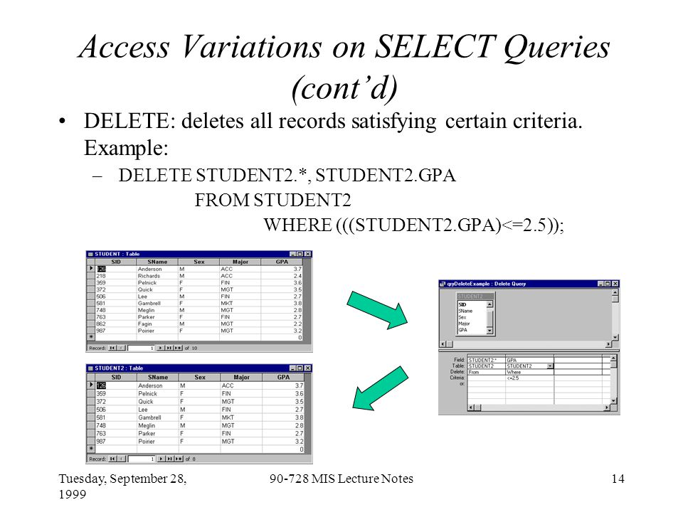 Tuesday, September 28, 1999 90-728 MIS Lecture Notes14 Access Variations on SELECT Queries (cont'd) DELETE: deletes all records satisfying certain criteria.