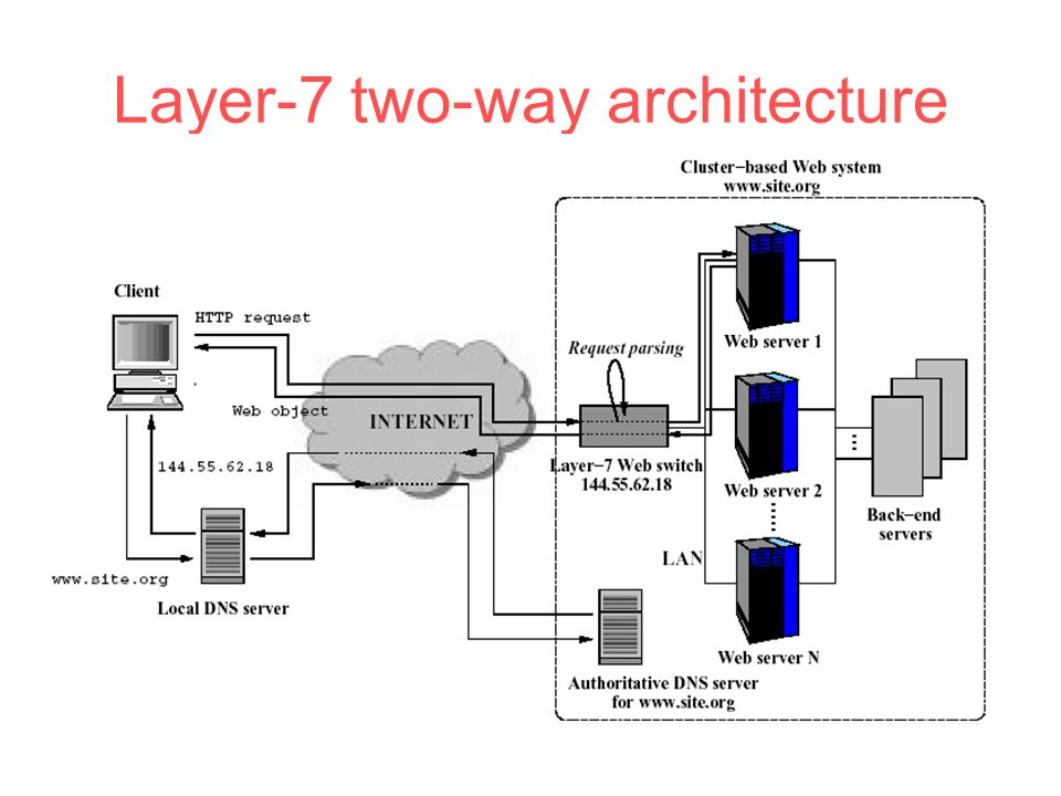 Layer-7 two-way architecture
