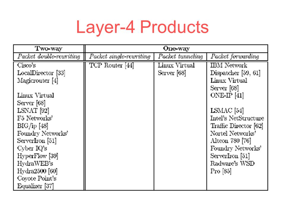 Layer-4 Products