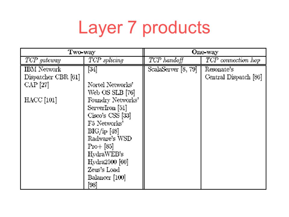 Layer 7 products