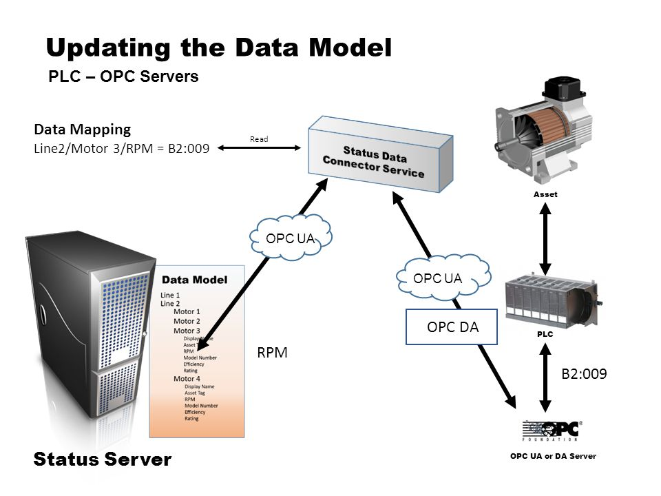 Updating the Data Model OPC UA or DA Server Asset PLC PLC – OPC Servers Status Server OPC UA Data Mapping Line2/Motor 3/RPM = B2:009 B2:009 RPM Read OPC UA OPC DA