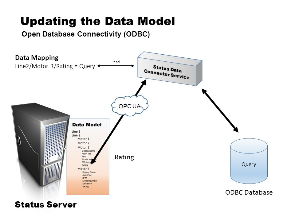 Updating the Data Model Open Database Connectivity (ODBC) Status Server Data Mapping Line2/Motor 3/Rating = Query ODBC Database Rating Read OPC UA Query