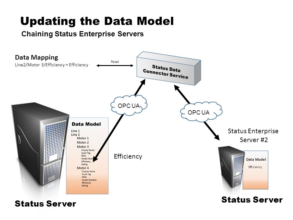 Updating the Data Model Chaining Status Enterprise Servers Status Server OPC UA Data Mapping Line2/Motor 3/Efficiency = Efficiency Status Enterprise Server #2 Efficiency Read OPC UA Status Server Data Model Efficiency