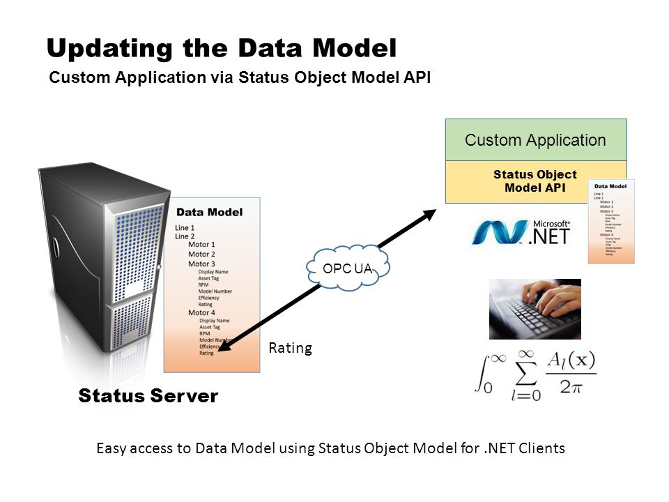 Updating the Data Model Custom Application via Status Object Model API Status Server Rating OPC UA Custom Application Status Object Model API Easy access to Data Model using Status Object Model for.NET Clients