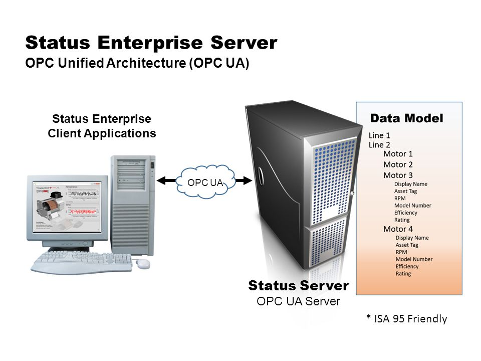 Status Enterprise Server OPC Unified Architecture (OPC UA) Status Enterprise Client Applications * ISA 95 Friendly Status Server OPC UA Server OPC UA