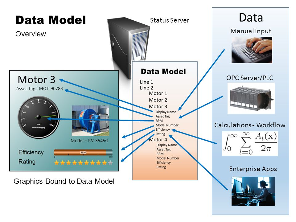 Motor 3 Asset Tag - MOT Model – RV-3545G Manual Input Calculations - Workflow OPC Server/PLC Enterprise Apps Data Graphics Bound to Data Model Data Model Overview Status Server