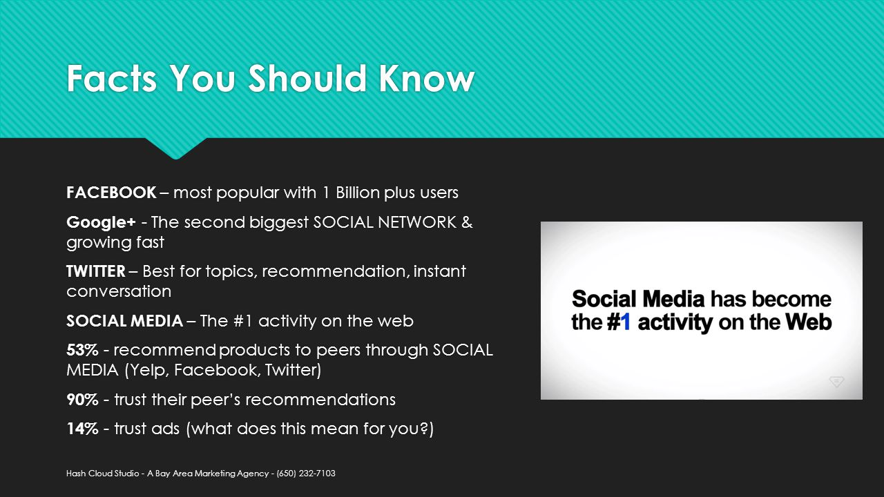 Facts You Should Know FACEBOOK – most popular with 1 Billion plus users Google+ - The second biggest SOCIAL NETWORK & growing fast TWITTER – Best for topics, recommendation, instant conversation SOCIAL MEDIA – The #1 activity on the web 53% - recommend products to peers through SOCIAL MEDIA (Yelp, Facebook, Twitter) 90% - trust their peer's recommendations 14% - trust ads (what does this mean for you ) FACEBOOK – most popular with 1 Billion plus users Google+ - The second biggest SOCIAL NETWORK & growing fast TWITTER – Best for topics, recommendation, instant conversation SOCIAL MEDIA – The #1 activity on the web 53% - recommend products to peers through SOCIAL MEDIA (Yelp, Facebook, Twitter) 90% - trust their peer's recommendations 14% - trust ads (what does this mean for you ) Hash Cloud Studio - A Bay Area Marketing Agency - (650)