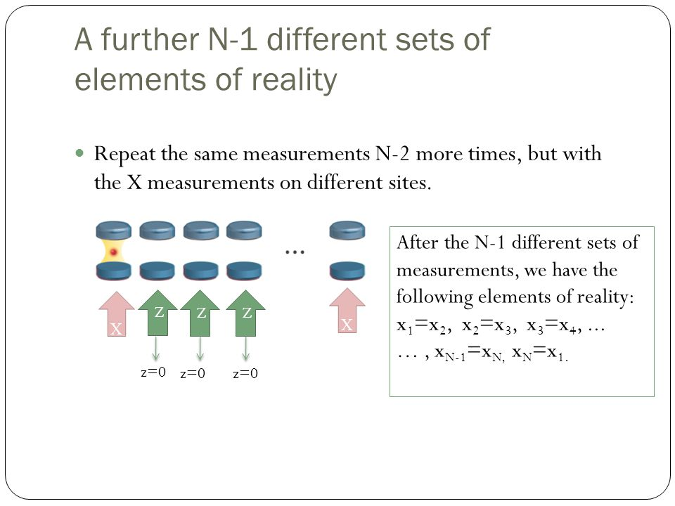 A further N-1 different sets of elements of reality Repeat the same measurements N-2 more times, but with the X measurements on different sites.