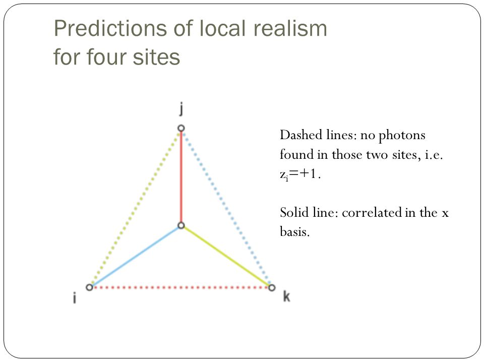 Predictions of local realism for four sites Dashed lines: no photons found in those two sites, i.e.