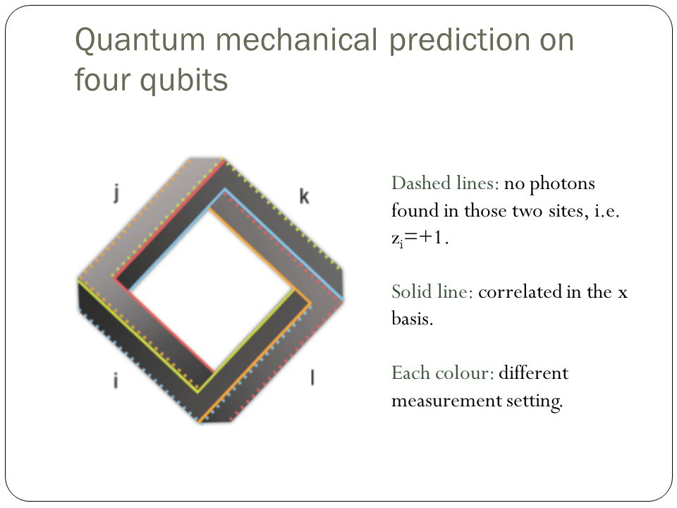 Quantum mechanical prediction on four qubits Dashed lines: no photons found in those two sites, i.e.