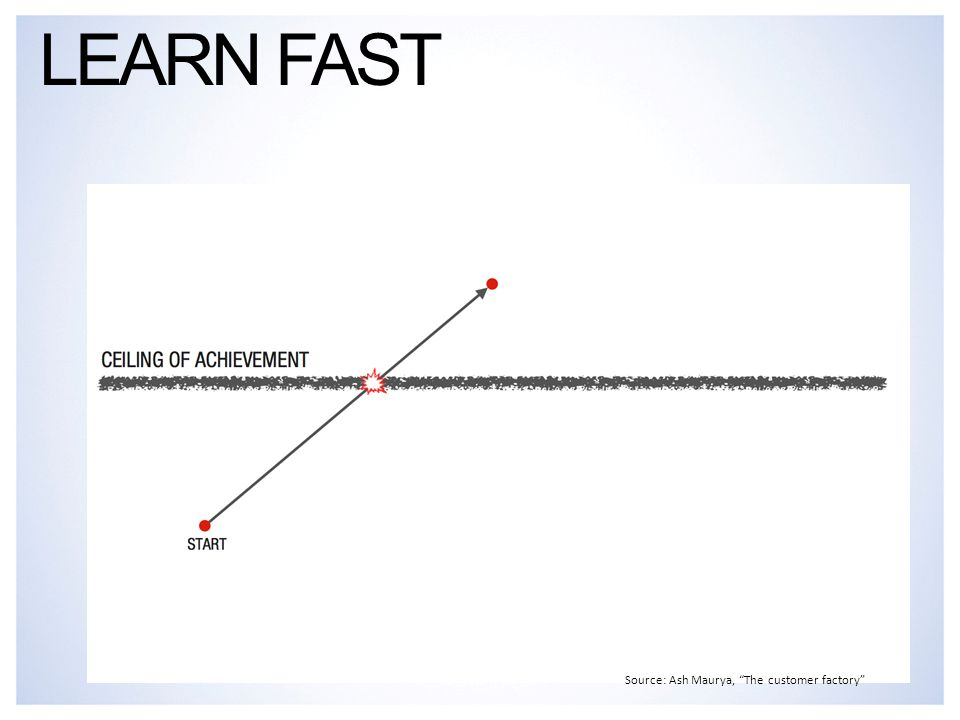LEARN FAST Source: Ash Maurya, The customer factory