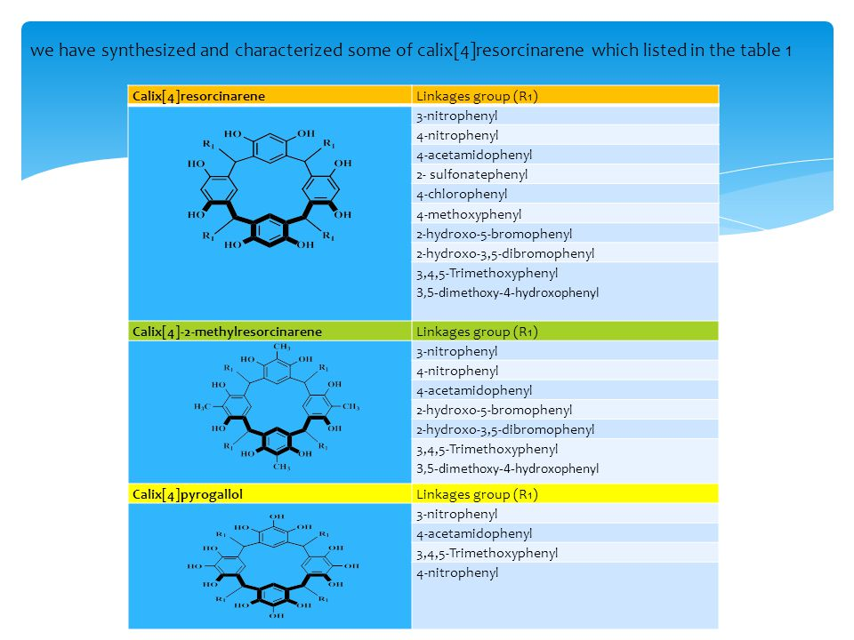 we have synthesized and characterized some of calix[4]resorcinarene which listed in the table 1 Calix[4]resorcinareneLinkages group (R1) 3-nitrophenyl 4-nitrophenyl 4-acetamidophenyl 2- sulfonatephenyl 4-chlorophenyl 4-methoxyphenyl 2-hydroxo-5-bromophenyl 2-hydroxo-3,5-dibromophenyl 3,4,5-Trimethoxyphenyl 3,5-dimethoxy-4-hydroxophenyl Calix[4]-2-methylresorcinareneLinkages group (R1) 3-nitrophenyl 4-nitrophenyl 4-acetamidophenyl 2-hydroxo-5-bromophenyl 2-hydroxo-3,5-dibromophenyl 3,4,5-Trimethoxyphenyl 3,5-dimethoxy-4-hydroxophenyl Calix[4]pyrogallolLinkages group (R1) 3-nitrophenyl 4-acetamidophenyl 3,4,5-Trimethoxyphenyl 4-nitrophenyl